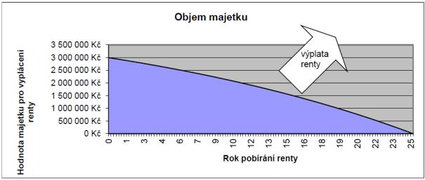 Objem majetku pro rentu