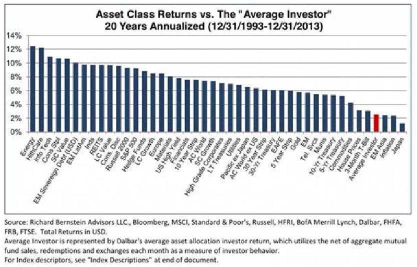 Chování průměrného investora