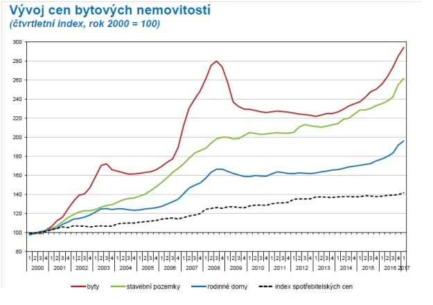 Vývoj cen nemovitostí v ČR