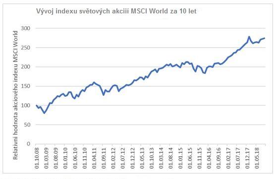 Vývoj akciového trhu za 10 let