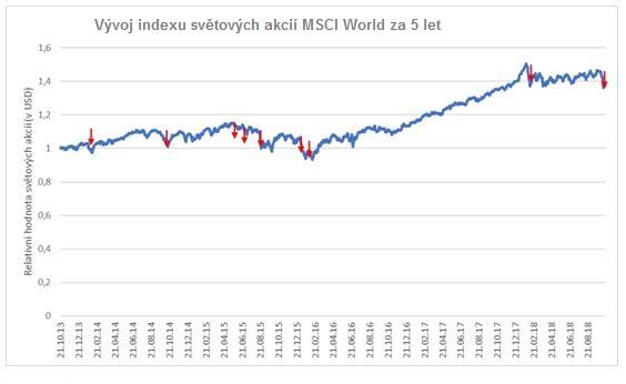 Vývoj akciového trhu za 5 let