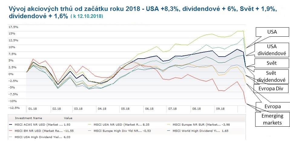 Vývoj akciových trhů 2018
