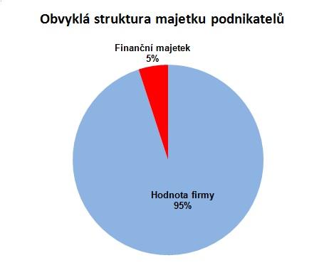 Obvyklá struktura majetku podnikatelů