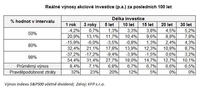 Reálné výnosy akciové investice