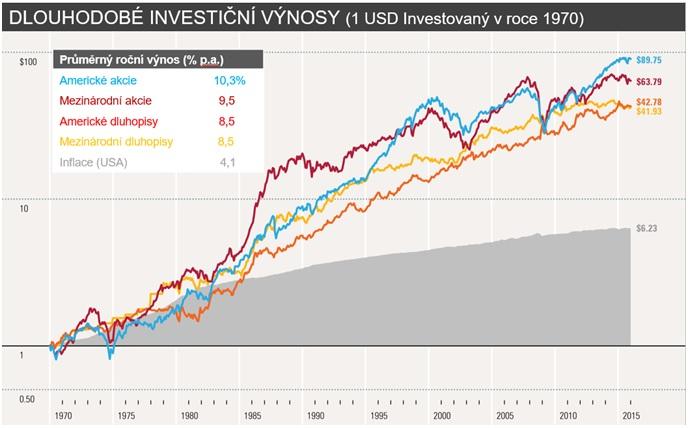dlouhodobe-investicni-vynosy