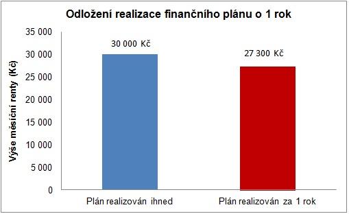 odlozeni-realizace-financniho-planu