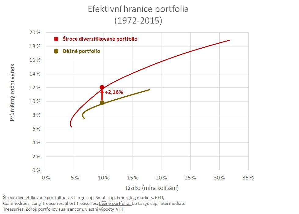 efektivni-hranice-portfolia