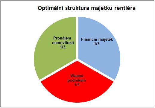Optimální struktura majetku rentiéra