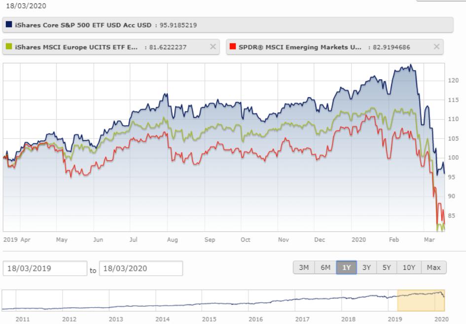 Finanční trhy aktuálně
