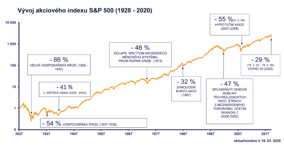 S&P 500 historie