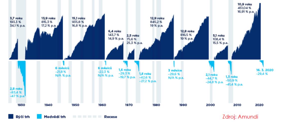 Finanční trh_historické propady a růsty