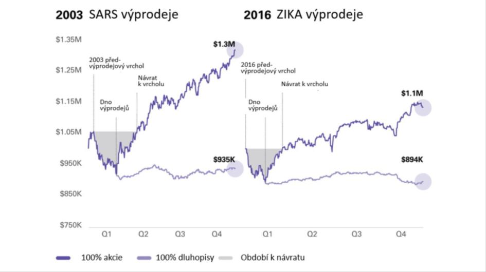 SARS_ZIKA_poklesy