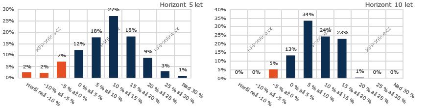 Pravděpodobnost výnosů